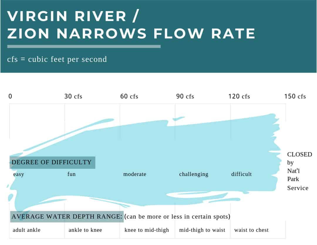 Zion Narrows Flow Rate | How high is the water and how fast will it be moving